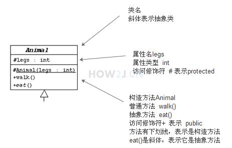 解释UML-类图