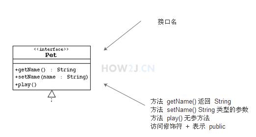 解释UML-接口图