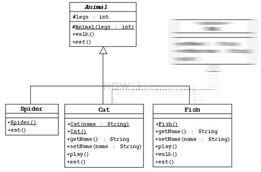 解释UML-继承关系
