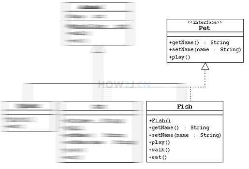 解释UML-实现关系