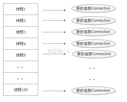 数据库连接池原理-传统方式