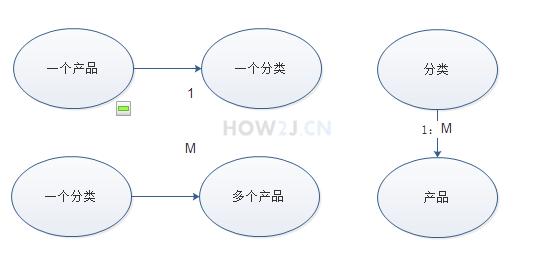 正确的分析表与表之间的关系的方法