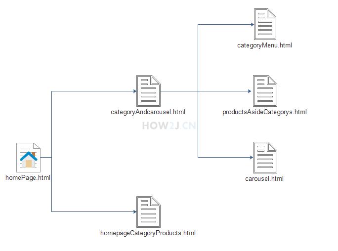 homePage.html 又由多个子 html 文件组成