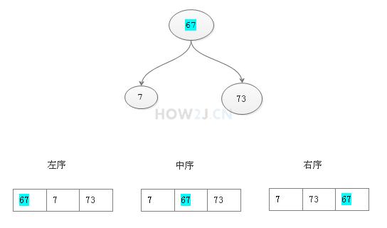 二叉树排序-遍历