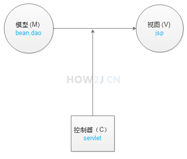MVC设计模式
