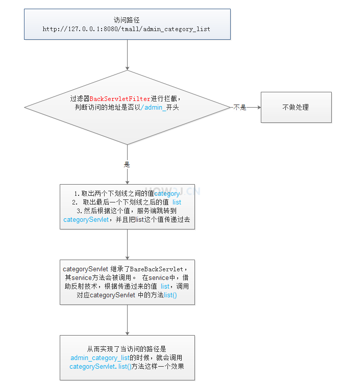 原理流程图