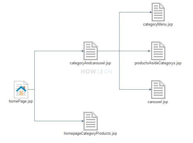 homePage.jsp 又由多个子jsp文件组成