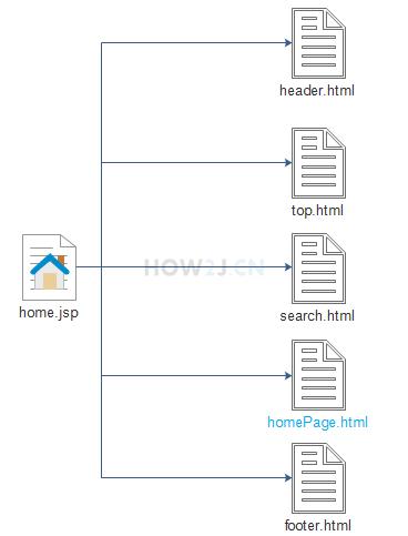 真正开发的时候会直接使用这些前端页面吗?
