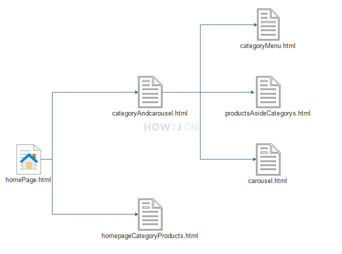 homePage.html 所包含页面关系