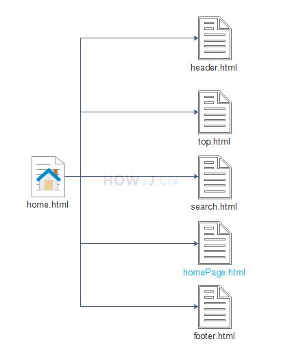 home.html 所包含页面